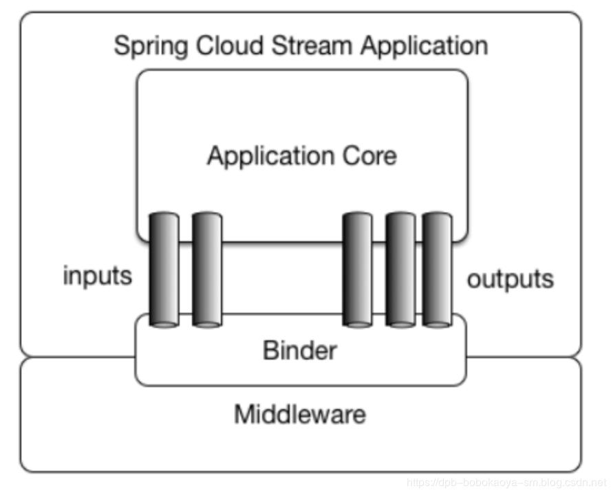 官方应用模型图
